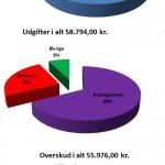Thiththikkum Kalaimalai 2013 - en stor succes! (opdateret)